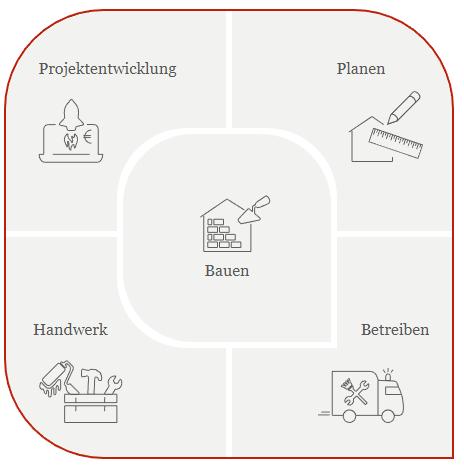 Mittelstand 4.0-Kompetenzzentrum Planen und Bauen